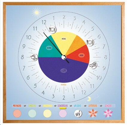 24 uurs klok met dagindeling en pictogrammen voor de belangrijke dagritmes